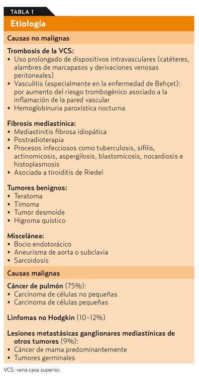 sindrome de vena cava inferior